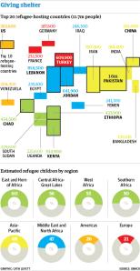 Estimated refugee children by region