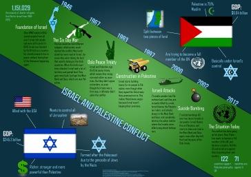 israel-palestine-infographic