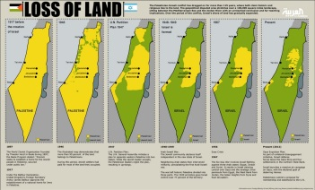 Palestine's loss of land