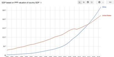 China surpasses the U.S.